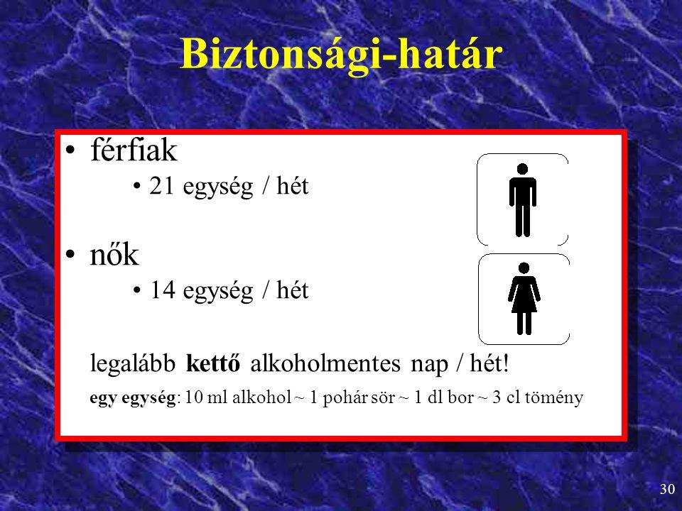 Biztonsági-határ férfiak nők 21 egység / hét 14 egység / hét