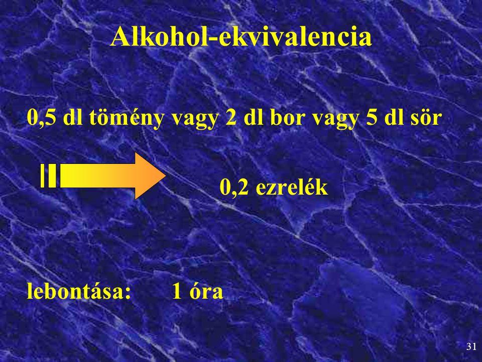 Alkohol-ekvivalencia