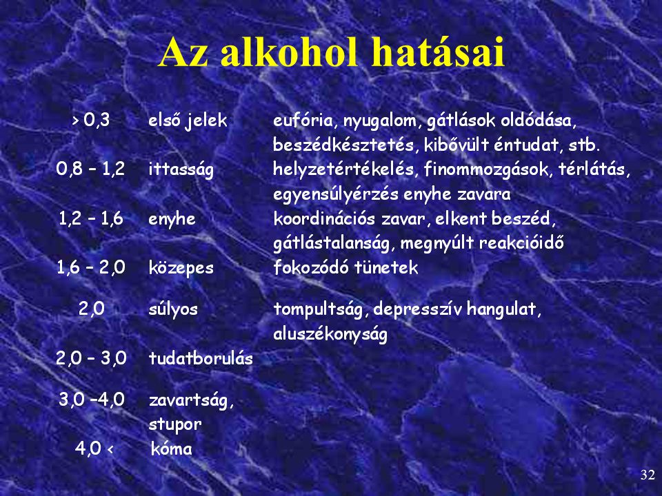 Az alkohol hatásai