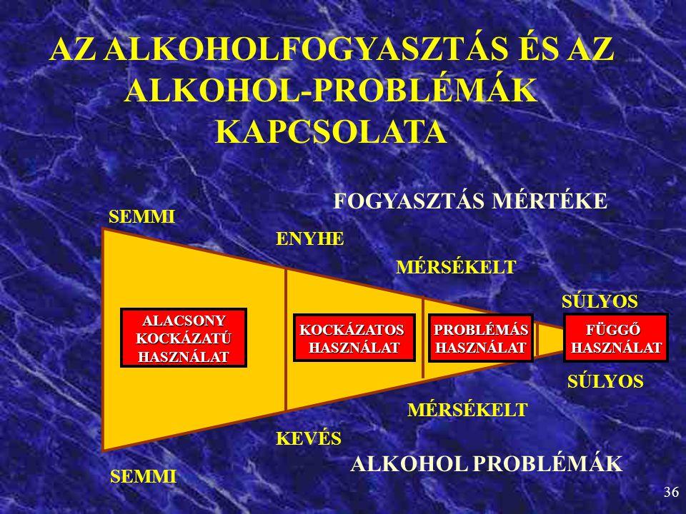 AZ ALKOHOLFOGYASZTÁS ÉS AZ ALKOHOL-PROBLÉMÁK KAPCSOLATA