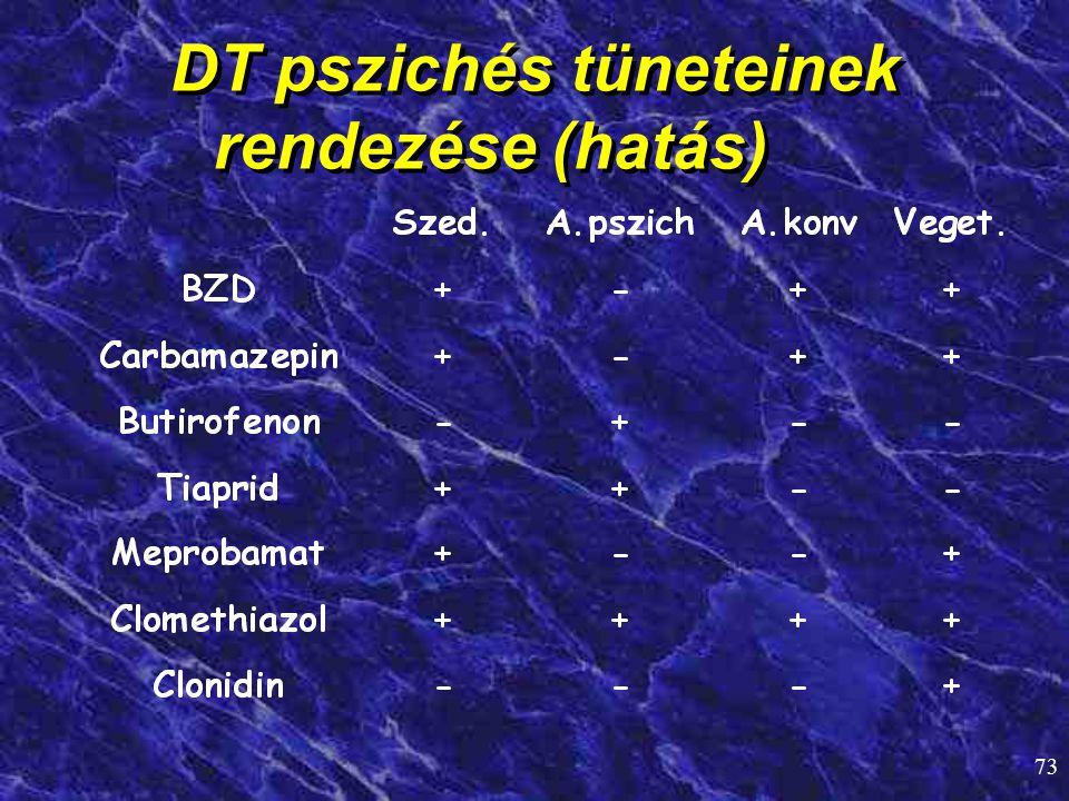 DT pszichés tüneteinek rendezése (hatás)