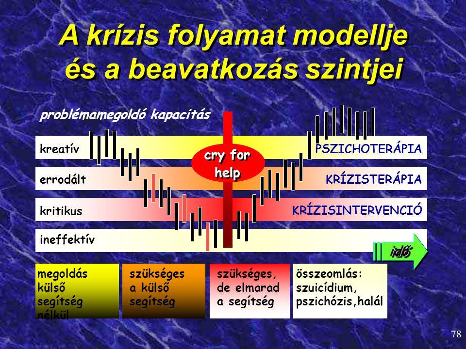 A krízis folyamat modellje és a beavatkozás szintjei