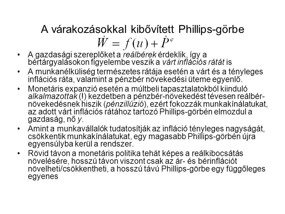 A várakozásokkal kibővített Phillips-görbe