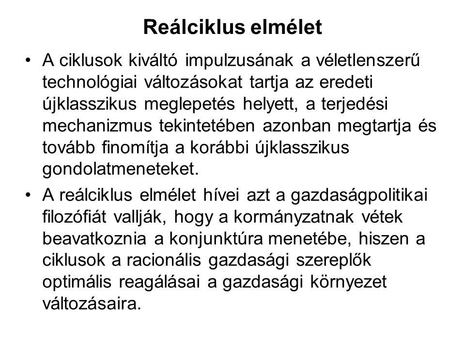 Reálciklus elmélet