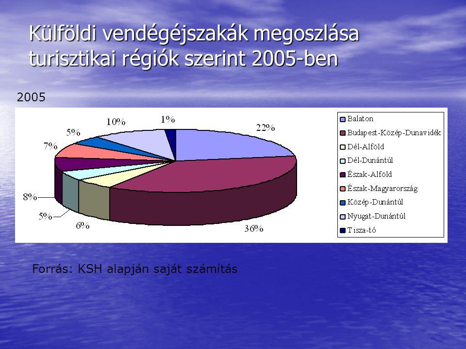 Külföldi vendégéjszakák megoszlása turisztikai régiók szerint 2005-ben
