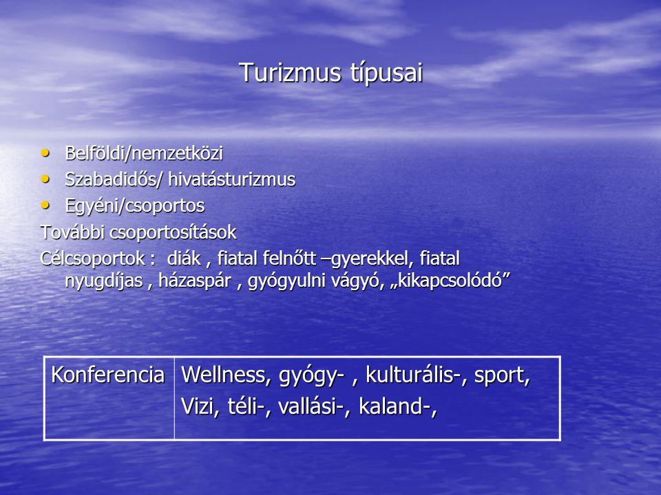 Turizmus típusai Konferencia Wellness, gyógy- , kulturális-, sport,