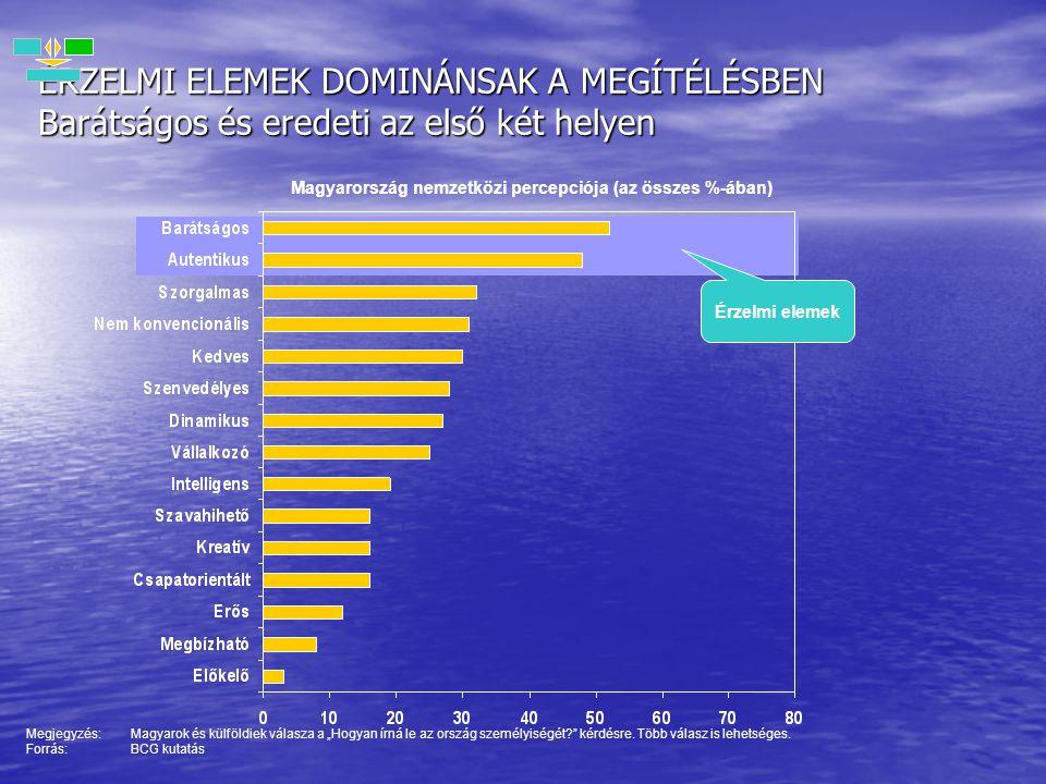 Magyarország nemzetközi percepciója (az összes %-ában)