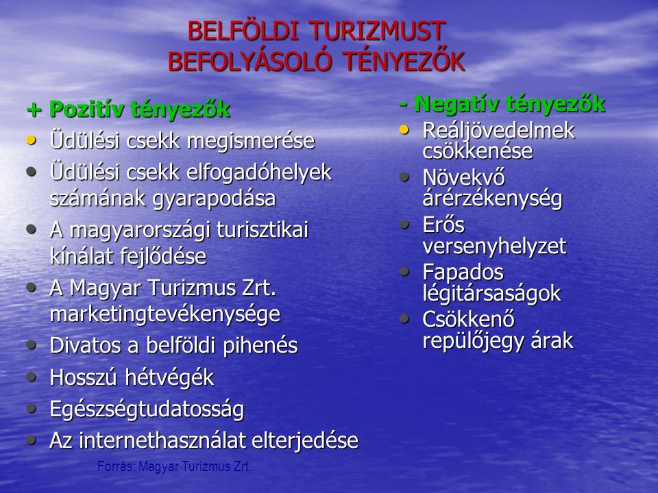 BELFÖLDI TURIZMUST BEFOLYÁSOLÓ TÉNYEZŐK