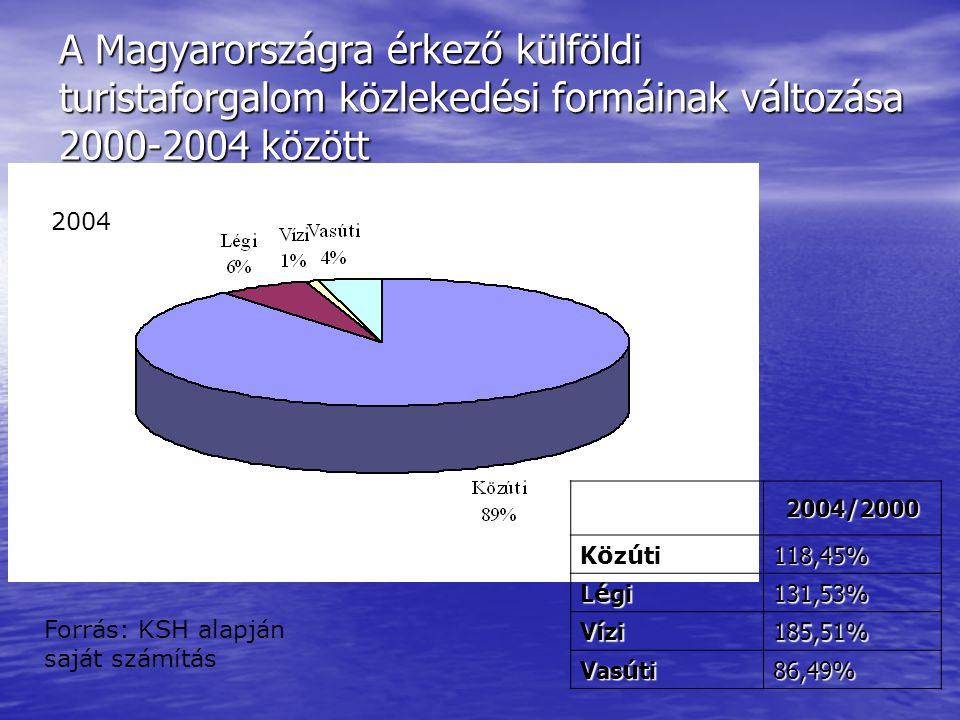 A Magyarországra érkező külföldi turistaforgalom közlekedési formáinak változása 2000-2004 között