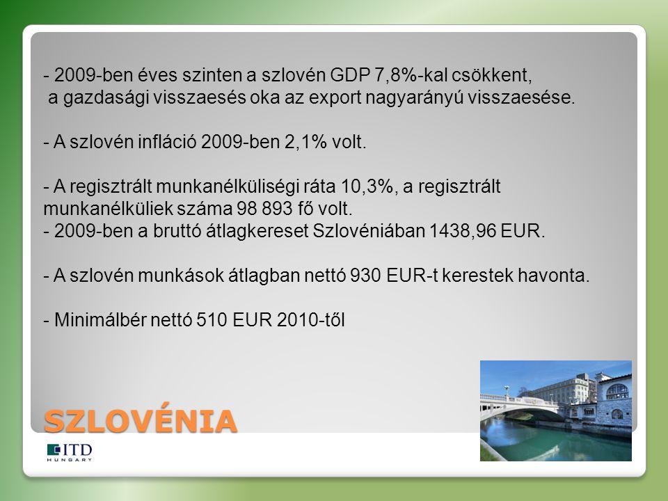 - 2009-ben éves szinten a szlovén GDP 7,8%-kal csökkent, a gazdasági visszaesés oka az export nagyarányú visszaesése.