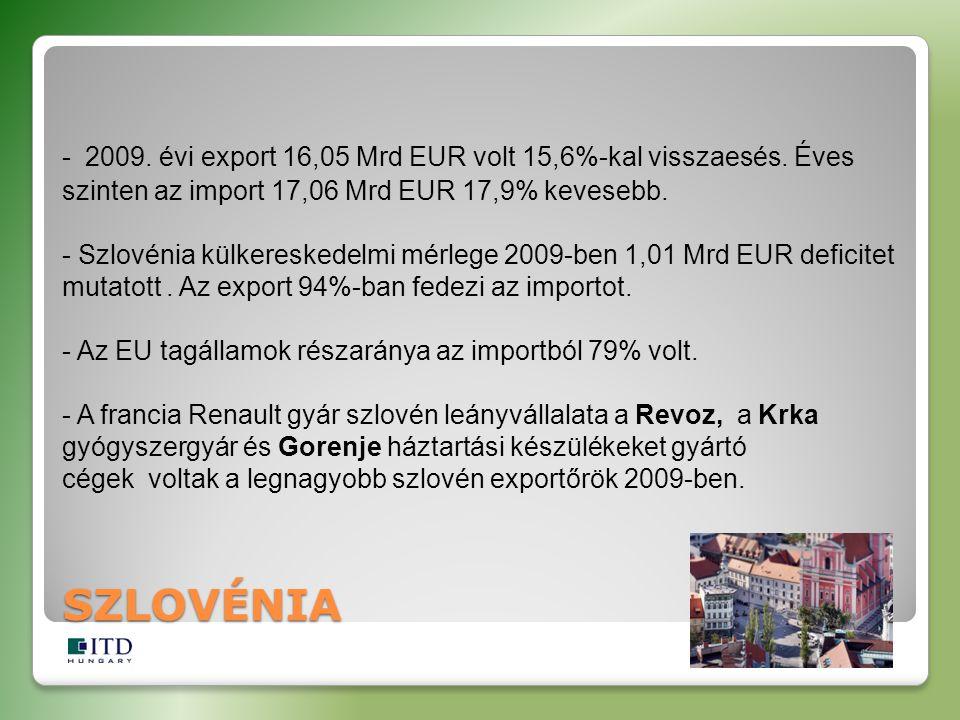 - 2009. évi export 16,05 Mrd EUR volt 15,6%-kal visszaesés