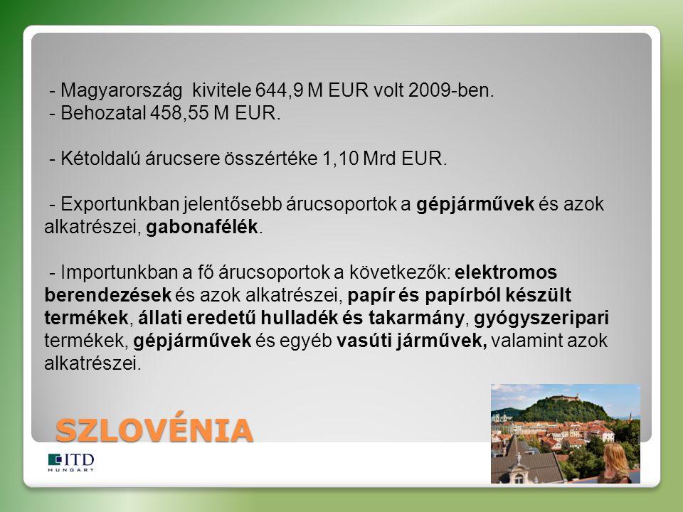 - Magyarország kivitele 644,9 M EUR volt 2009-ben