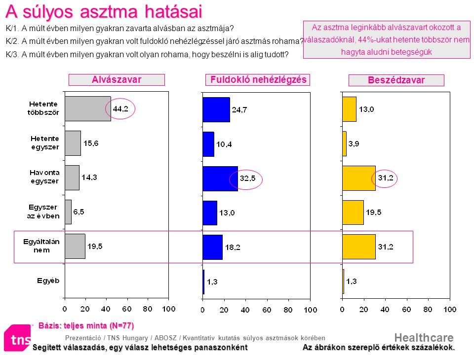 A súlyos asztma hatásai K/1