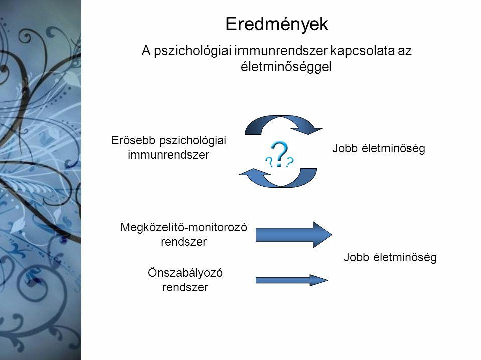 Eredmények A pszichológiai immunrendszer kapcsolata az életminőséggel