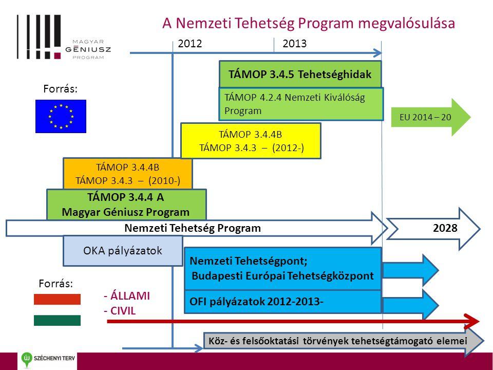 Magyar Géniusz Program Nemzeti Tehetség Program