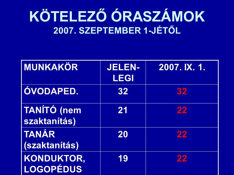 KÖTELEZŐ ÓRASZÁMOK 2007. SZEPTEMBER 1-JÉTŐL