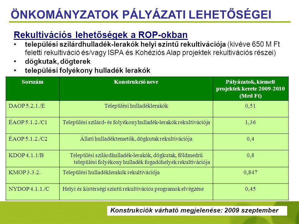Pályázatok, kiemelt projektek kerete 2009-2010 (Mrd Ft)