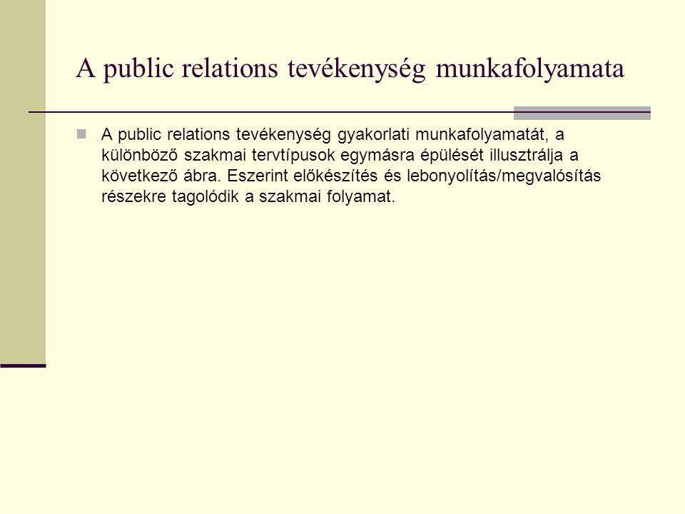 A public relations tevékenység munkafolyamata