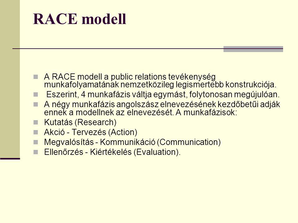 RACE modell A RACE modell a public relations tevékenység munkafolyamatának nemzetközileg legismertebb konstrukciója.