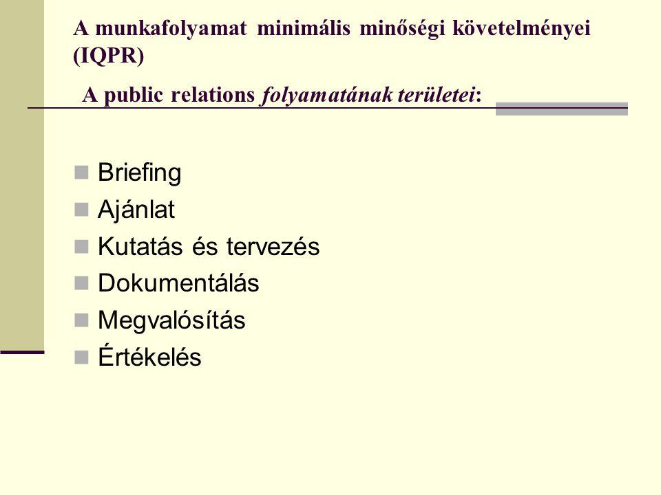 Briefing Ajánlat Kutatás és tervezés Dokumentálás Megvalósítás