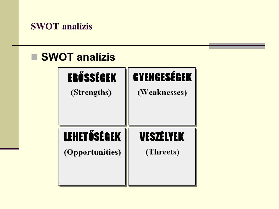SWOT analízis SWOT analízis