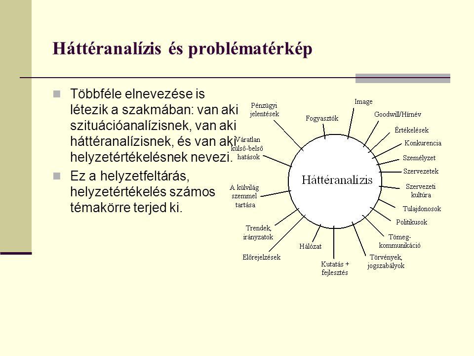 Háttéranalízis és problématérkép