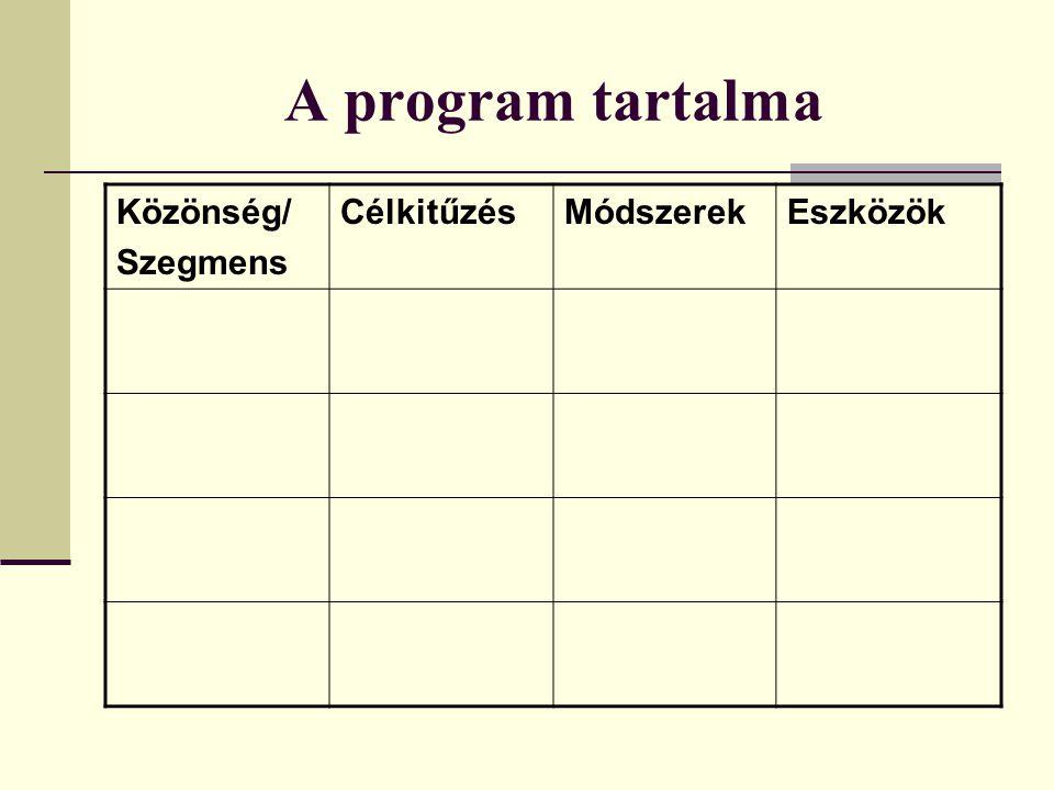 A program tartalma Közönség/ Szegmens Célkitűzés Módszerek Eszközök