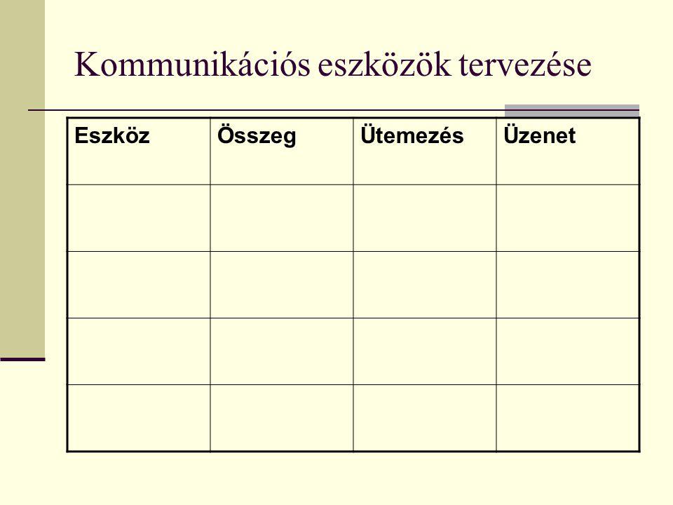 Kommunikációs eszközök tervezése