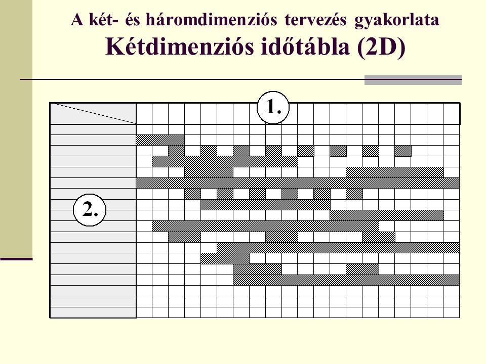 A két- és háromdimenziós tervezés gyakorlata Kétdimenziós időtábla (2D)