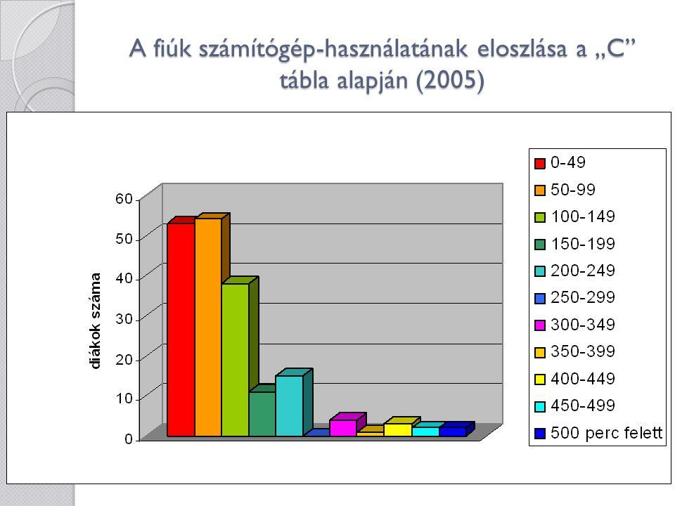 """A fiúk számítógép-használatának eloszlása a """"C tábla alapján (2005)"""