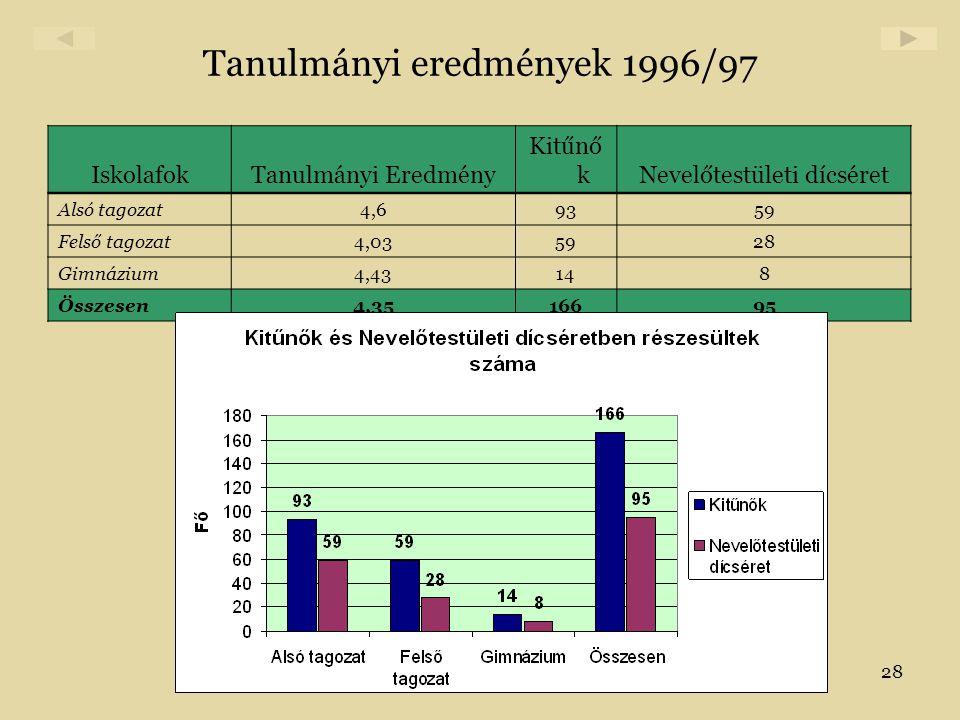 Tanulmányi eredmények 1996/97