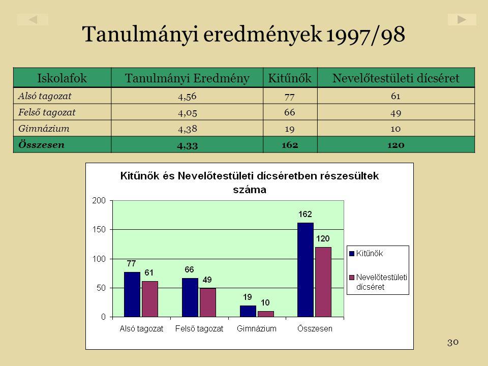 Tanulmányi eredmények 1997/98