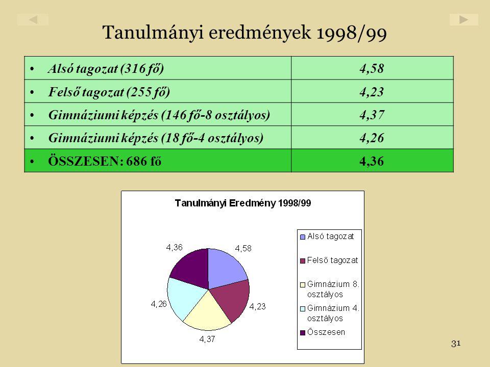 Tanulmányi eredmények 1998/99