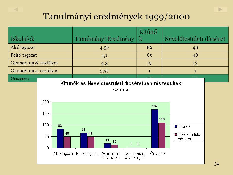 Tanulmányi eredmények 1999/2000