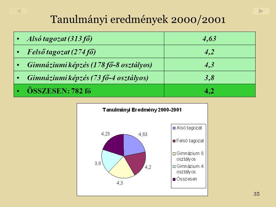 Tanulmányi eredmények 2000/2001