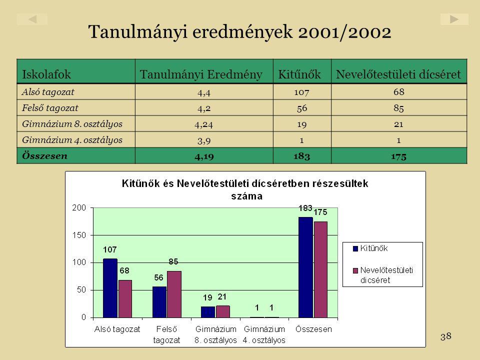 Tanulmányi eredmények 2001/2002