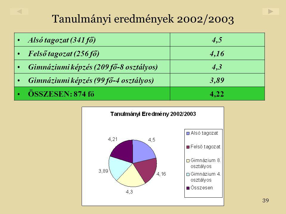 Tanulmányi eredmények 2002/2003