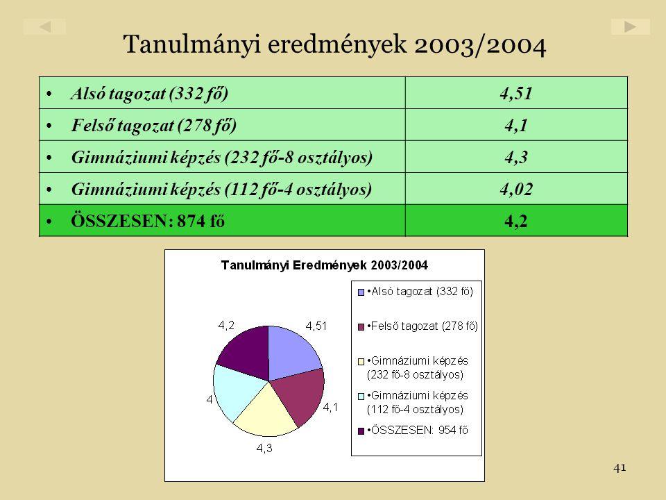 Tanulmányi eredmények 2003/2004