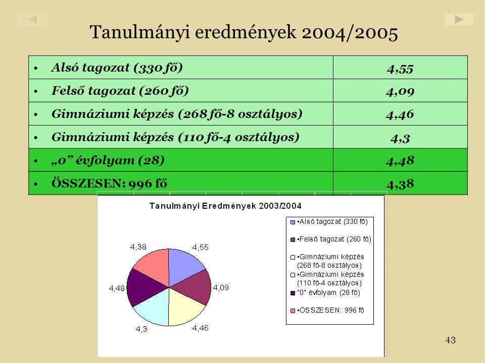 Tanulmányi eredmények 2004/2005