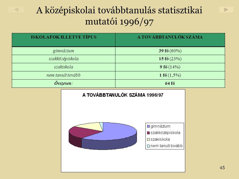 A középiskolai továbbtanulás statisztikai mutatói 1996/97