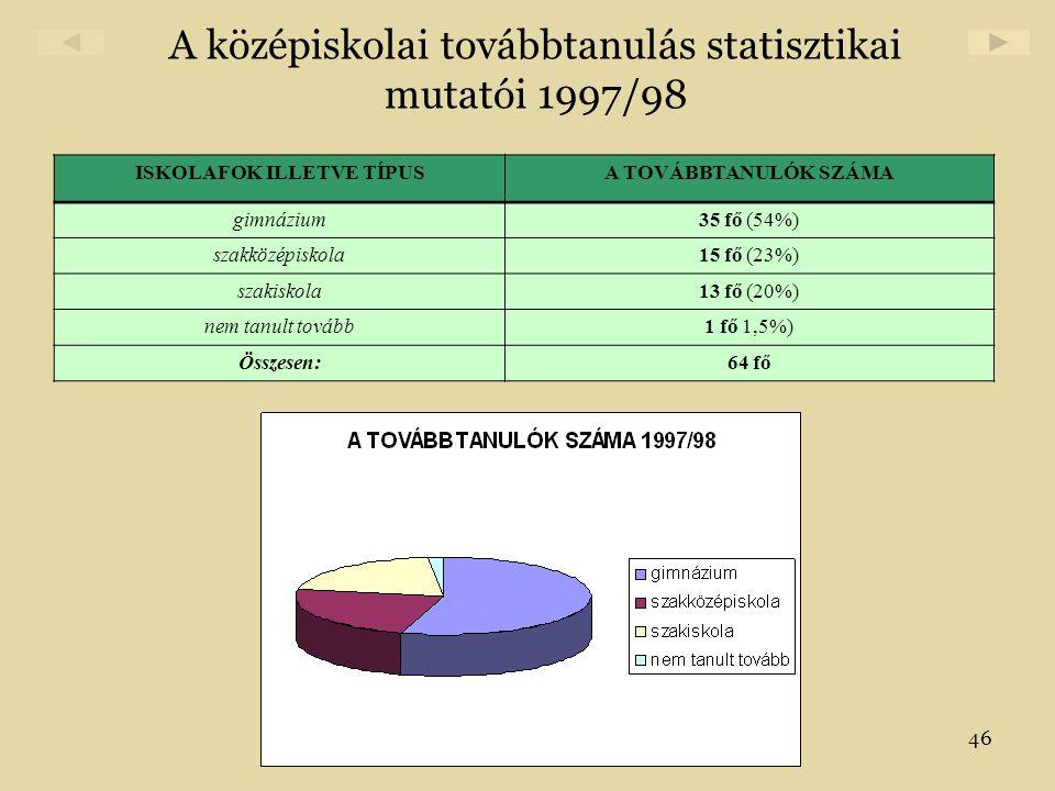 A középiskolai továbbtanulás statisztikai mutatói 1997/98