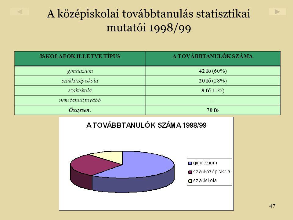A középiskolai továbbtanulás statisztikai mutatói 1998/99
