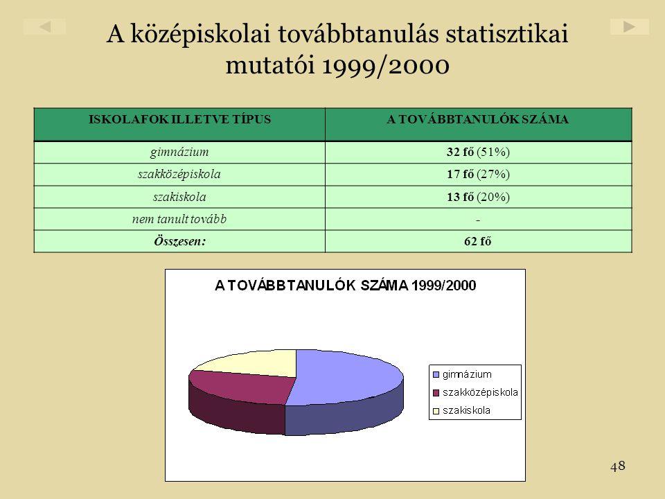 A középiskolai továbbtanulás statisztikai mutatói 1999/2000