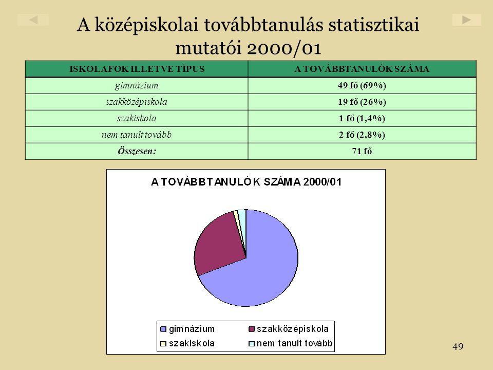 A középiskolai továbbtanulás statisztikai mutatói 2000/01