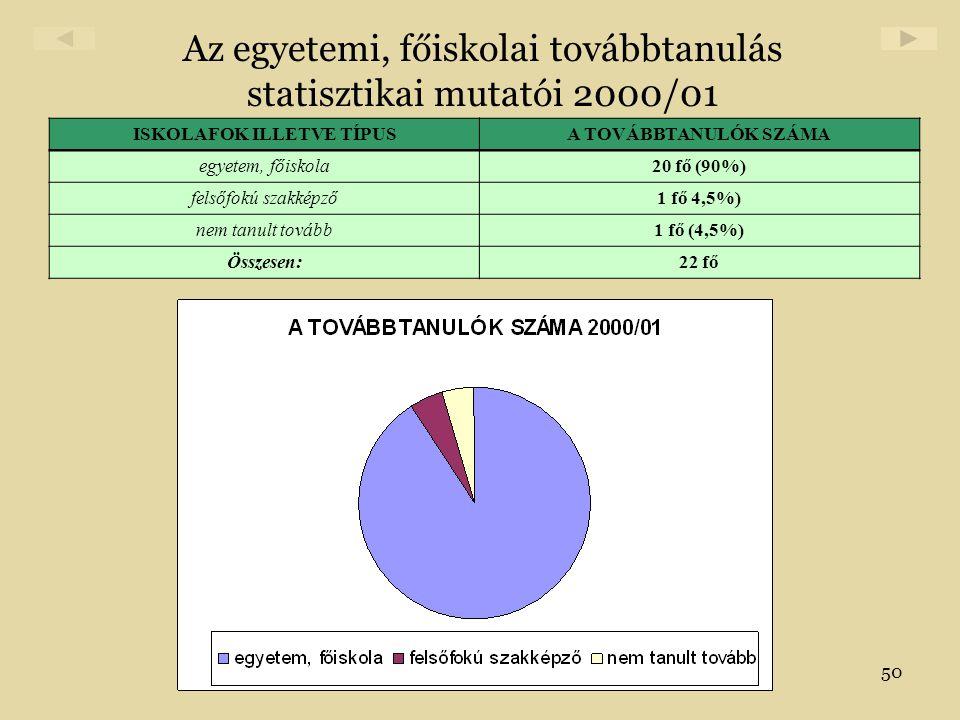 Az egyetemi, főiskolai továbbtanulás statisztikai mutatói 2000/01