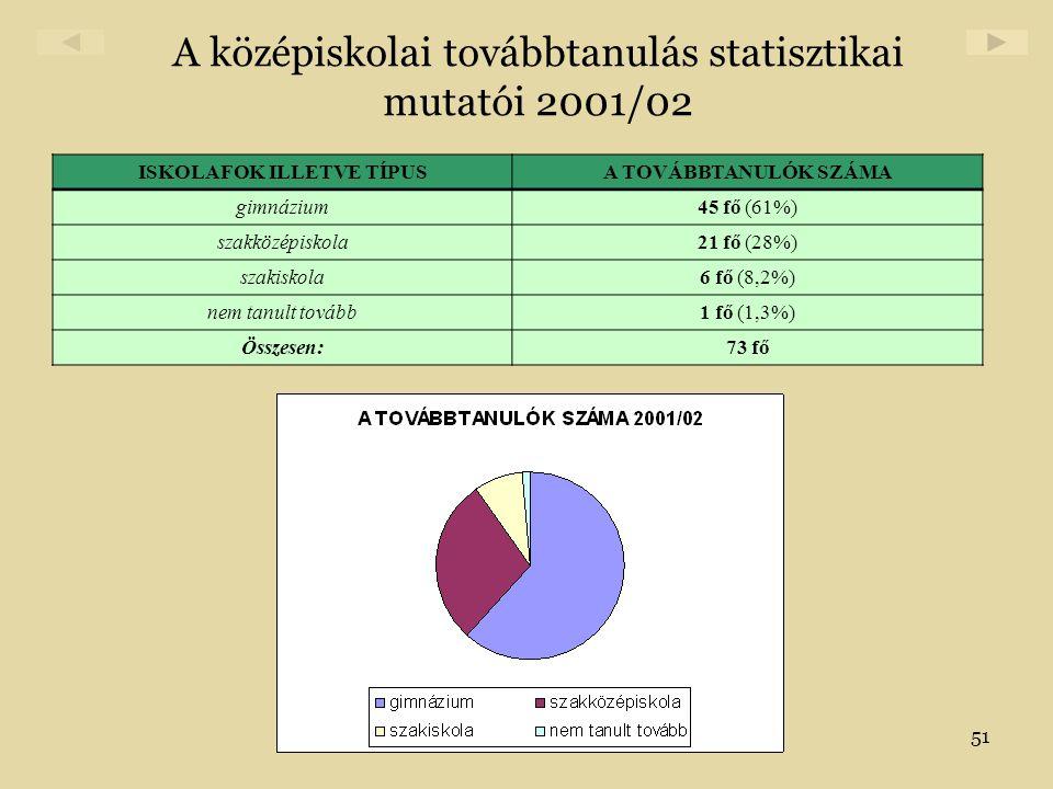 A középiskolai továbbtanulás statisztikai mutatói 2001/02
