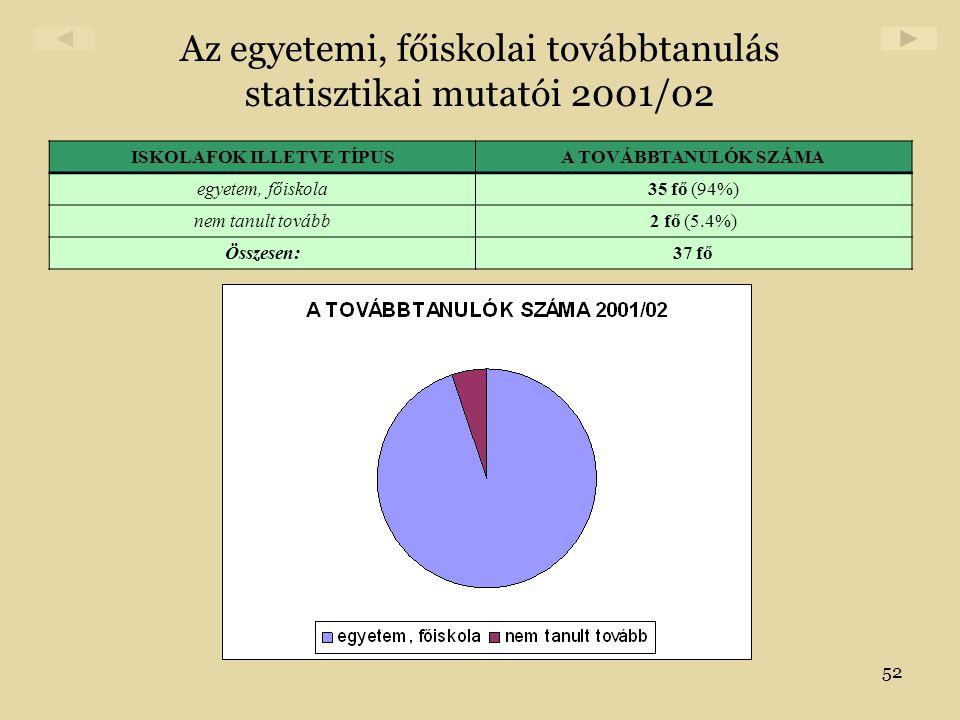 Az egyetemi, főiskolai továbbtanulás statisztikai mutatói 2001/02