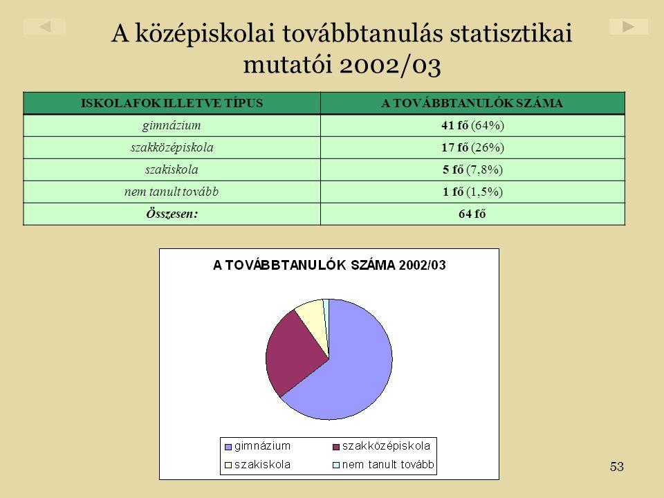 A középiskolai továbbtanulás statisztikai mutatói 2002/03