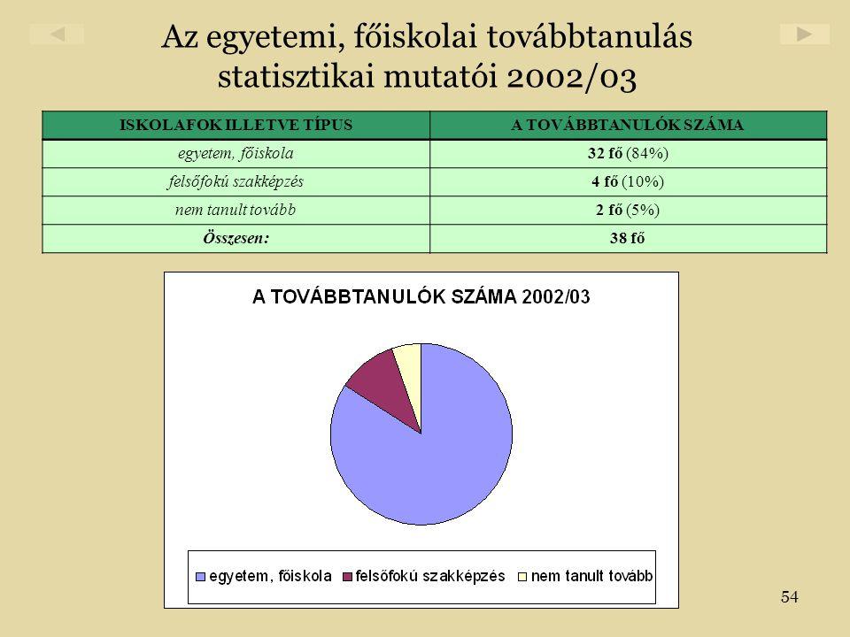 Az egyetemi, főiskolai továbbtanulás statisztikai mutatói 2002/03