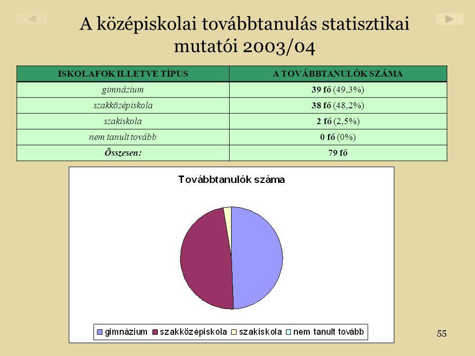 A középiskolai továbbtanulás statisztikai mutatói 2003/04